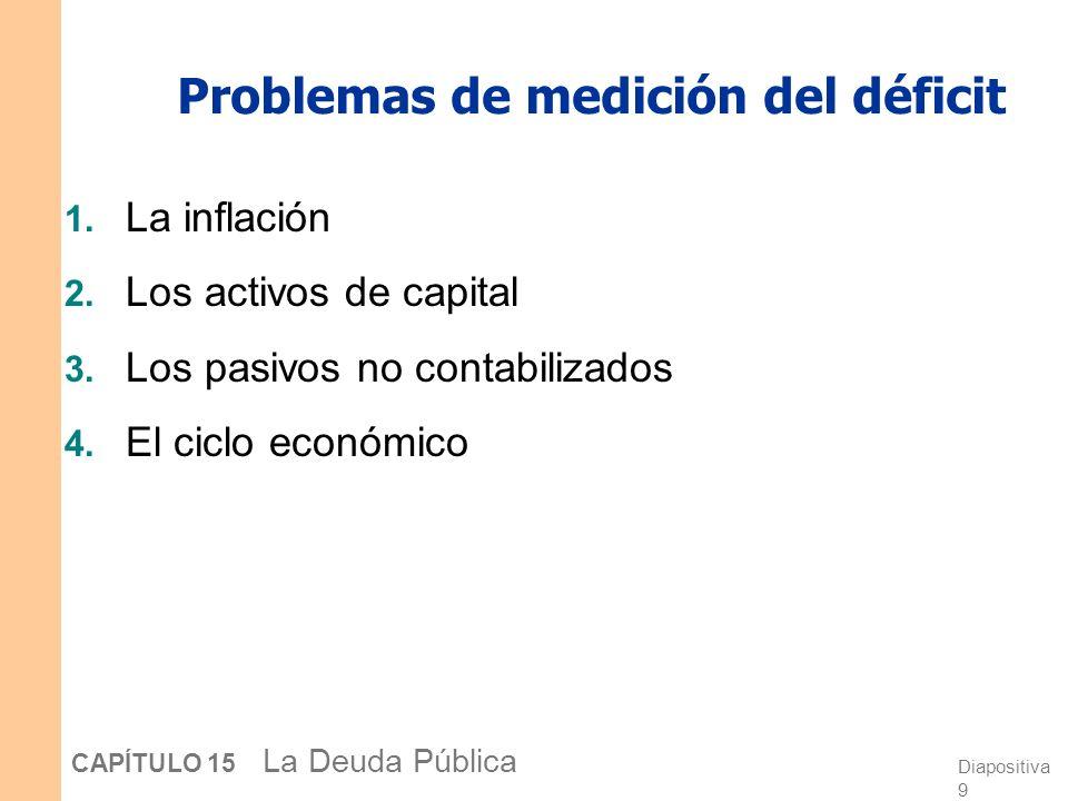 Problemas de medición del déficit