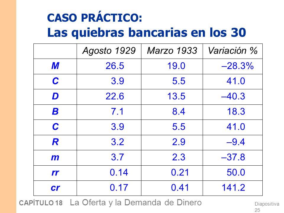 CASO PRÁCTICO: Las quiebras bancarias en los 30