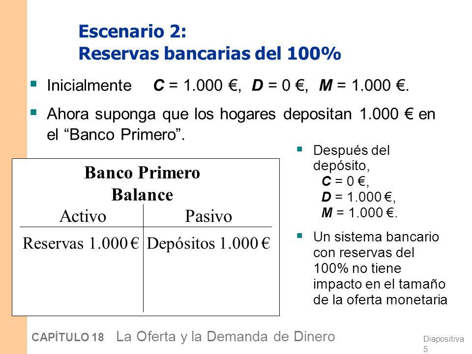 Escenario 2: Reservas bancarias del 100%