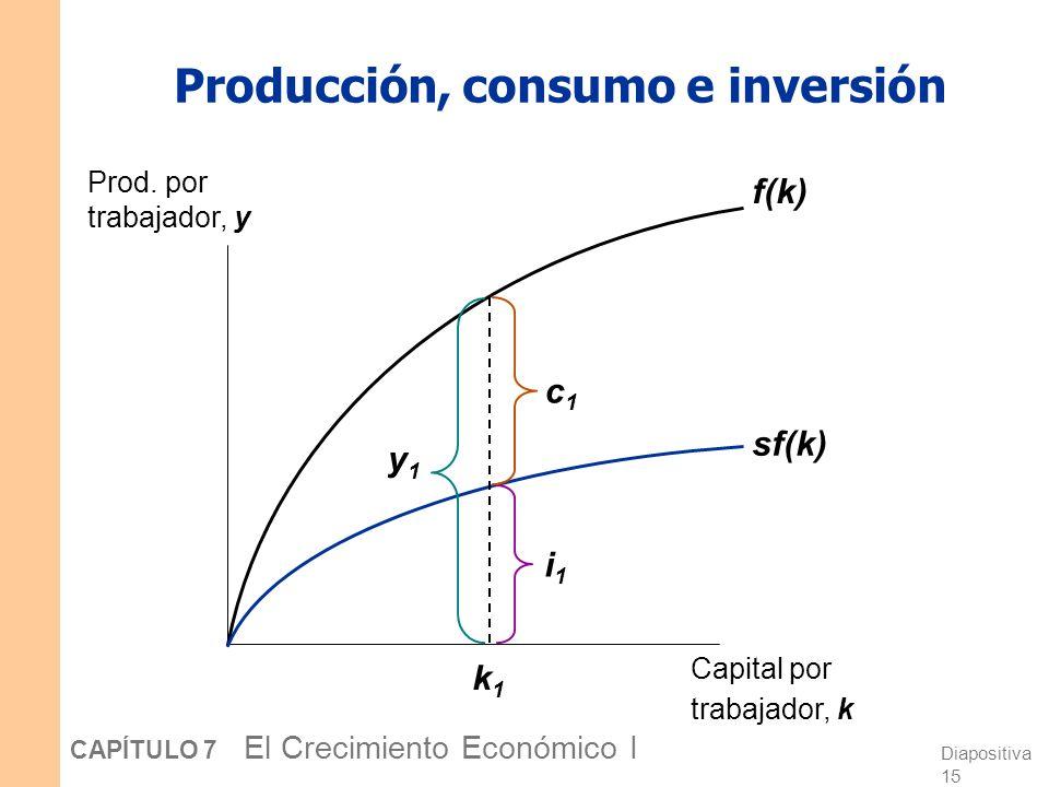 Producción, consumo e inversión