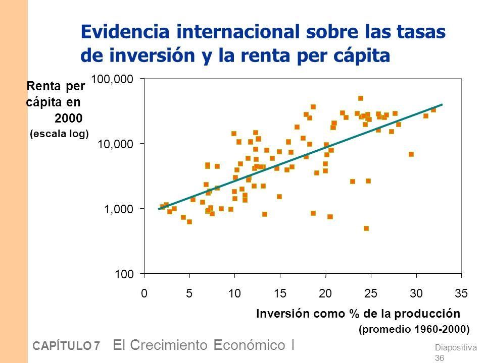 Evidencia internacional sobre las tasas de inversión y la renta per cápita