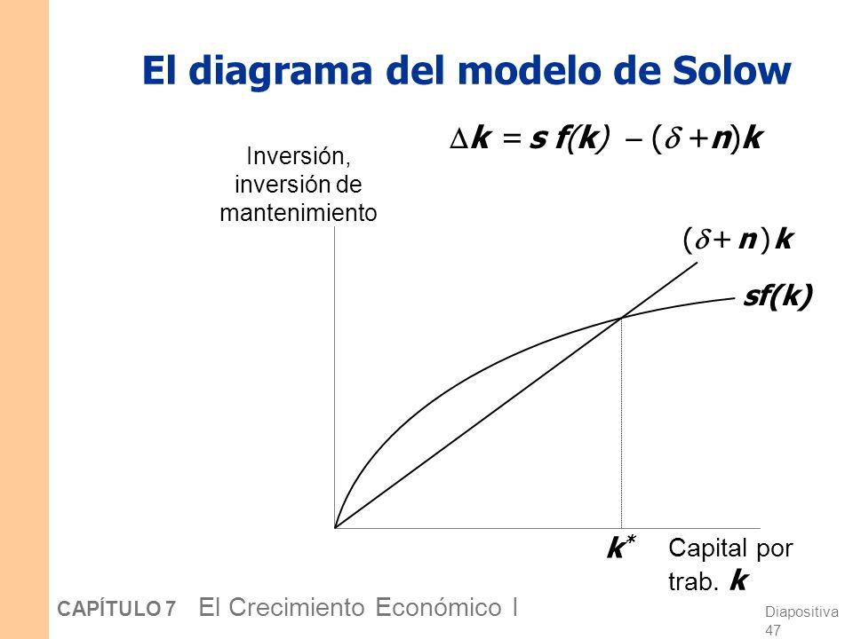 El diagrama del modelo de Solow