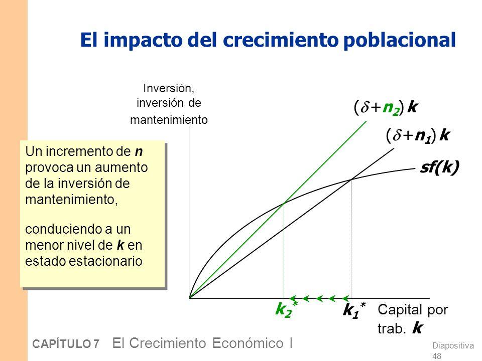 El impacto del crecimiento poblacional