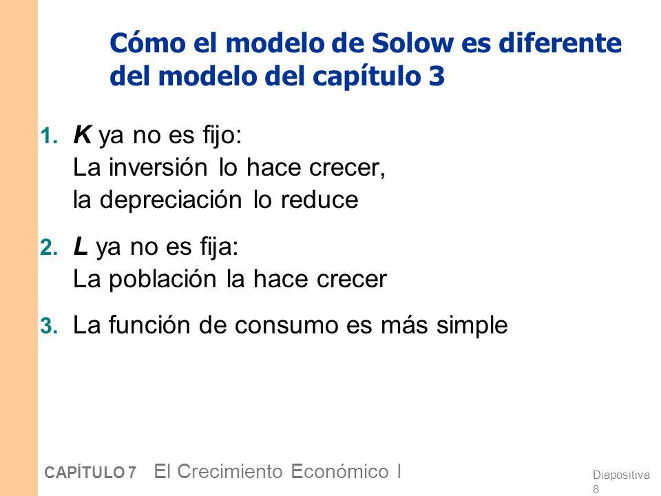 Cómo el modelo de Solow es diferente del modelo del capítulo 3
