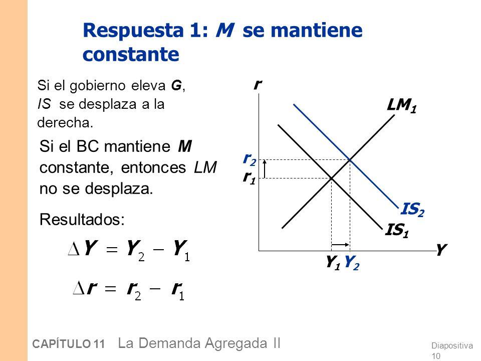 Respuesta 1: M se mantiene constante