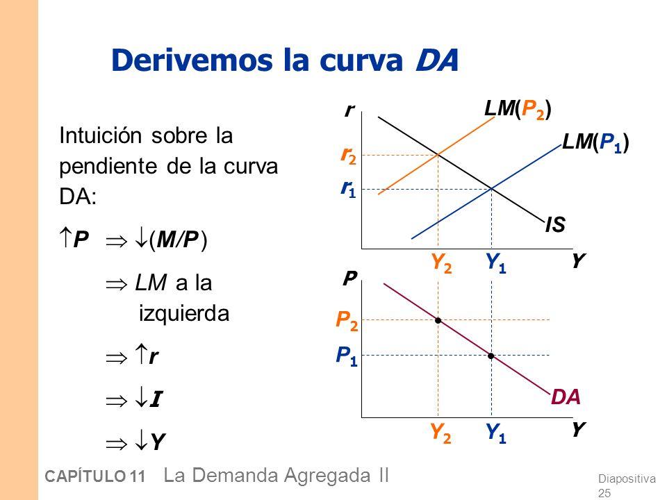 Derivemos la curva DA Intuición sobre la pendiente de la curva DA: