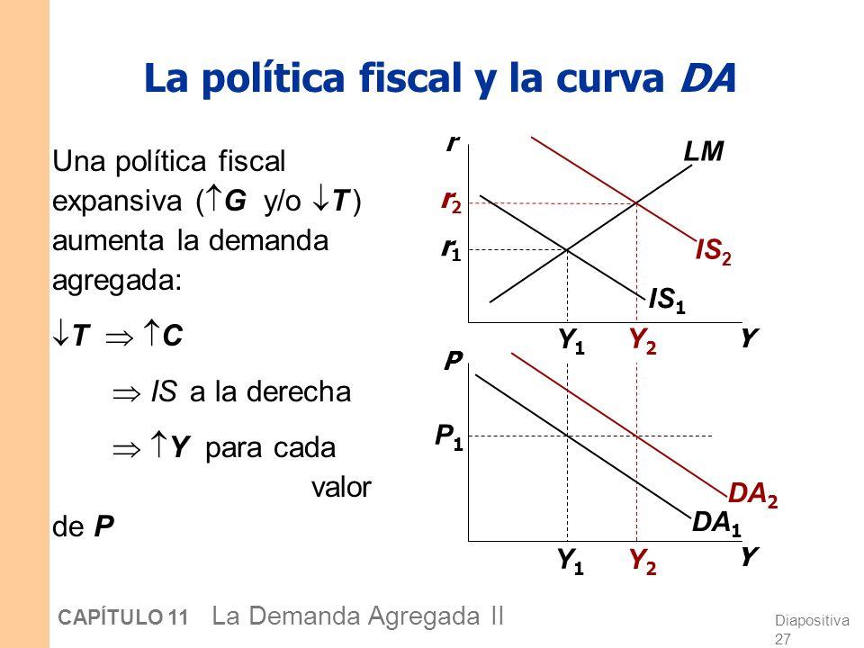 La política fiscal y la curva DA