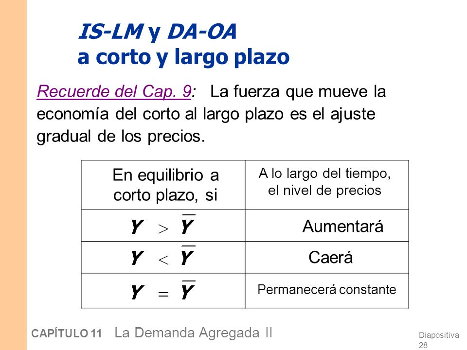 IS-LM y DA-OA a corto y largo plazo