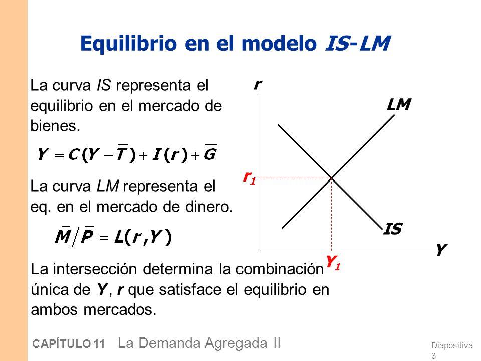 Equilibrio en el modelo IS -LM