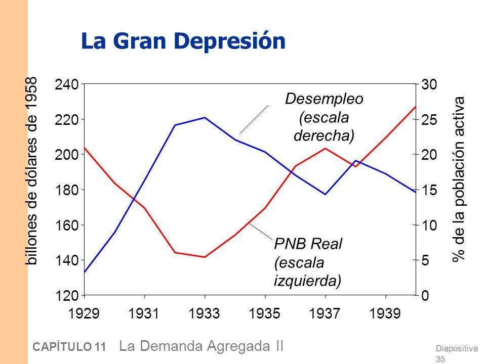 Desempleo (escala derecha)
