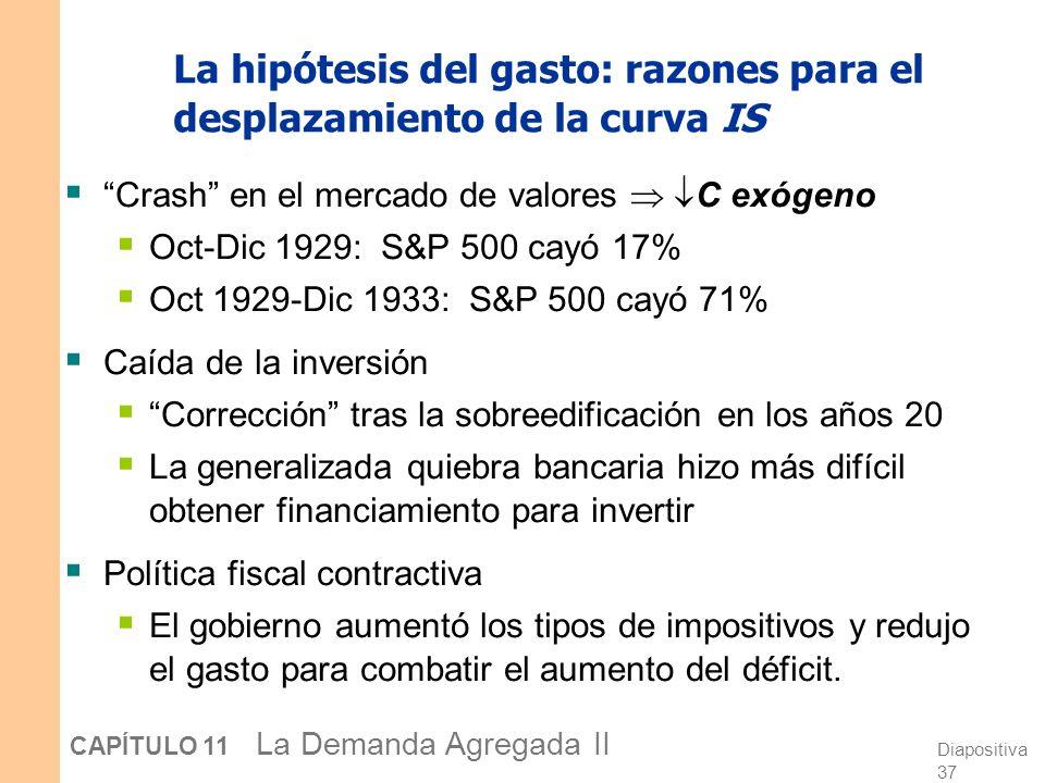 La hipótesis del gasto: razones para el desplazamiento de la curva IS