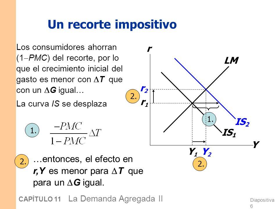 Un recorte impositivo Y r LM IS2 IS1 r2 Y2 r1 Y1
