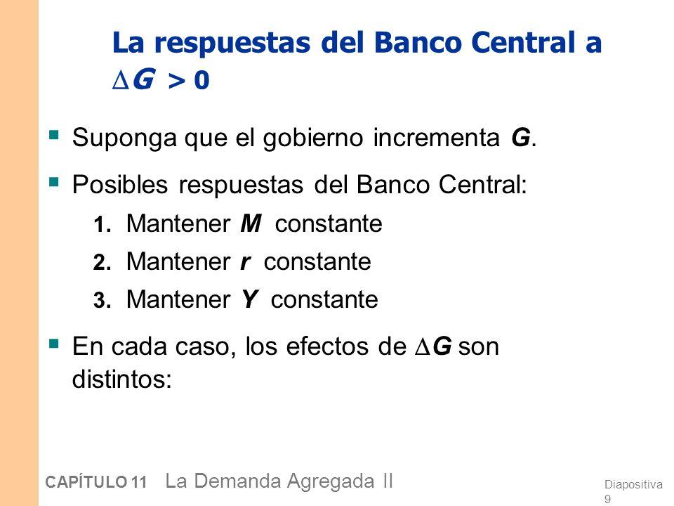 La respuestas del Banco Central a G > 0