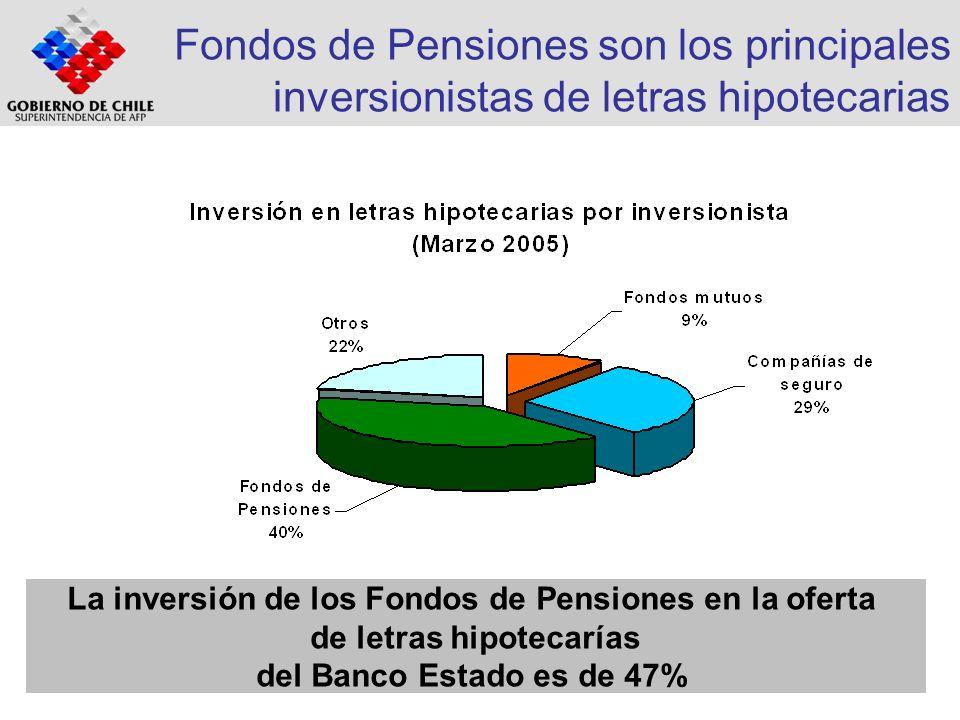 Fondos de Pensiones son los principales inversionistas de letras hipotecarias