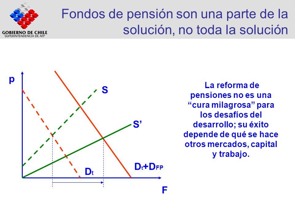 Fondos de pensión son una parte de la solución, no toda la solución