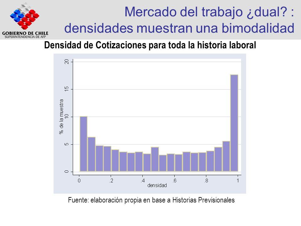 Mercado del trabajo ¿dual : densidades muestran una bimodalidad