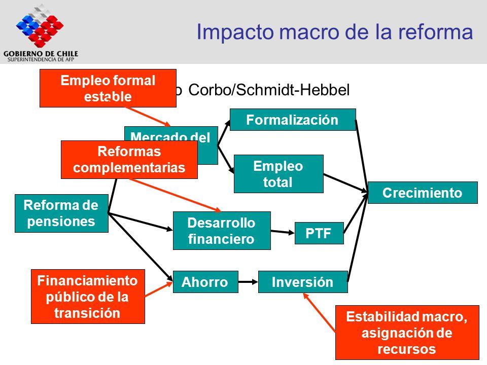 Impacto macro de la reforma