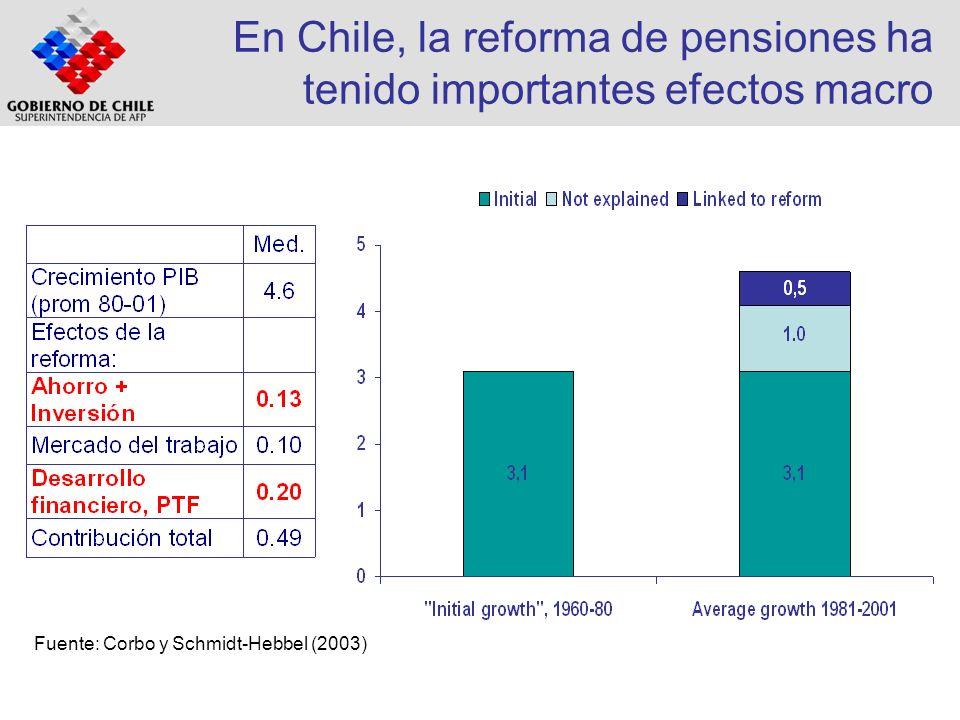 En Chile, la reforma de pensiones ha tenido importantes efectos macro