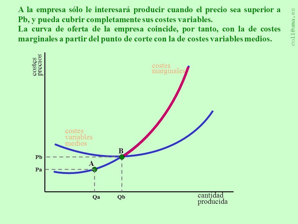 A la empresa sólo le interesará producir cuando el precio sea superior a Pb, y pueda cubrir completamente sus costes variables.
