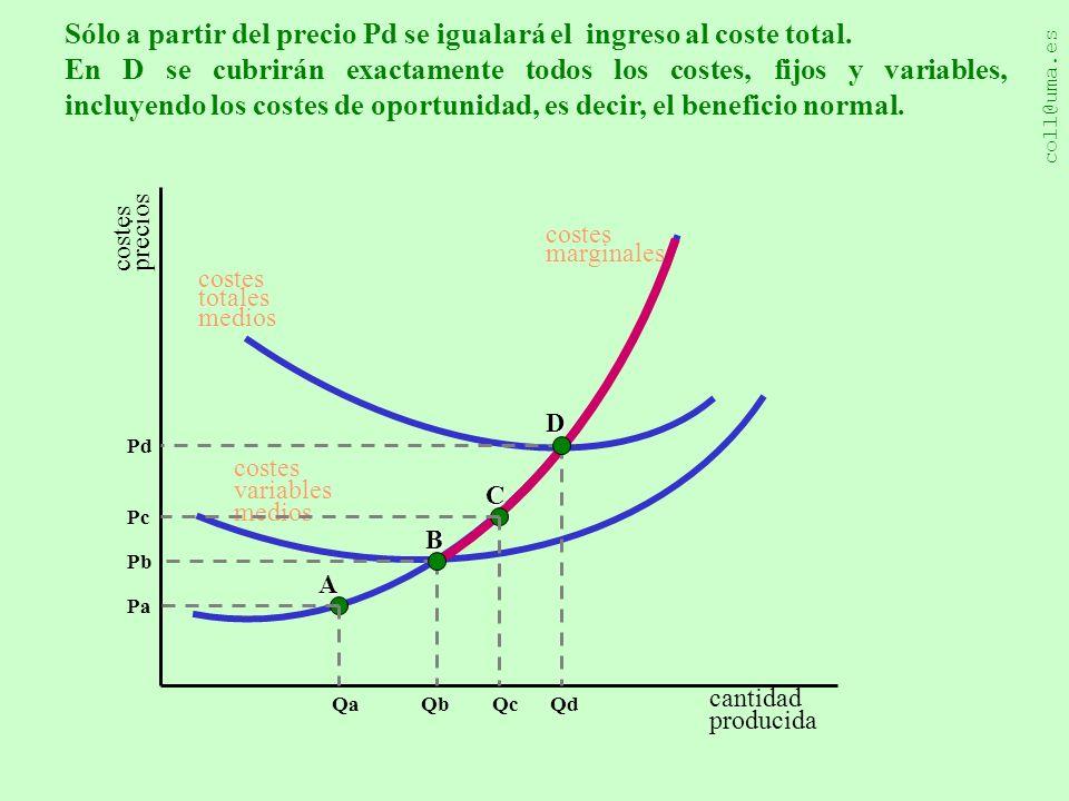 Sólo a partir del precio Pd se igualará el ingreso al coste total.