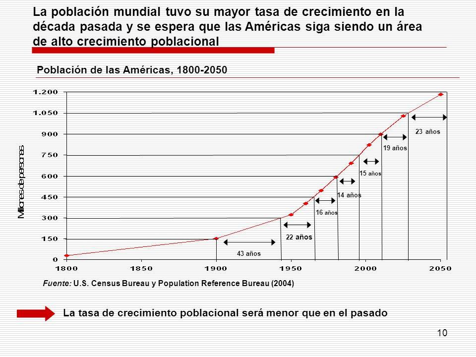 La población mundial tuvo su mayor tasa de crecimiento en la década pasada y se espera que las Américas siga siendo un área de alto crecimiento poblacional