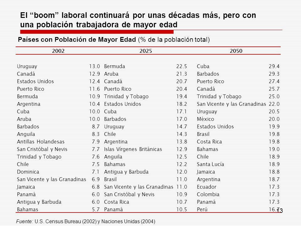 Países con Población de Mayor Edad (% de la población total)