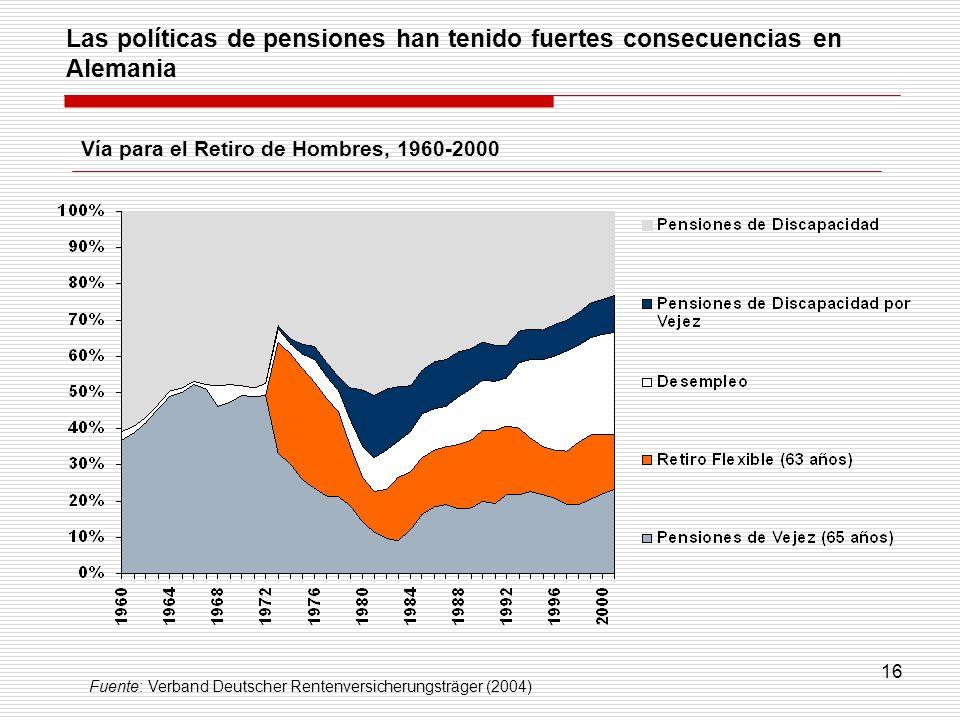 Las políticas de pensiones han tenido fuertes consecuencias en Alemania