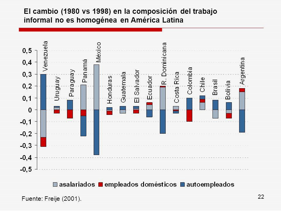 El cambio (1980 vs 1998) en la composición del trabajo informal no es homogénea en América Latina