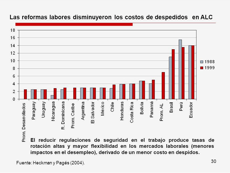 Las reformas labores disminuyeron los costos de despedidos en ALC