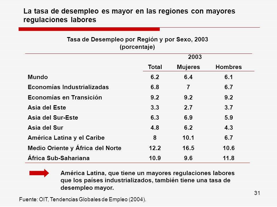 Tasa de Desempleo por Región y por Sexo, 2003 (porcentaje)