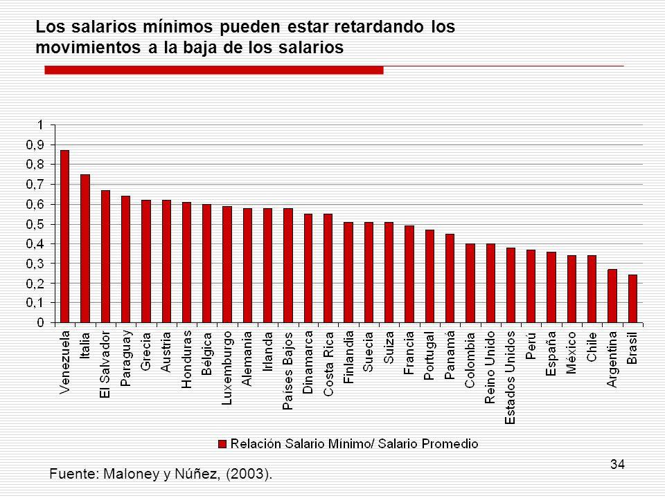 Los salarios mínimos pueden estar retardando los movimientos a la baja de los salarios