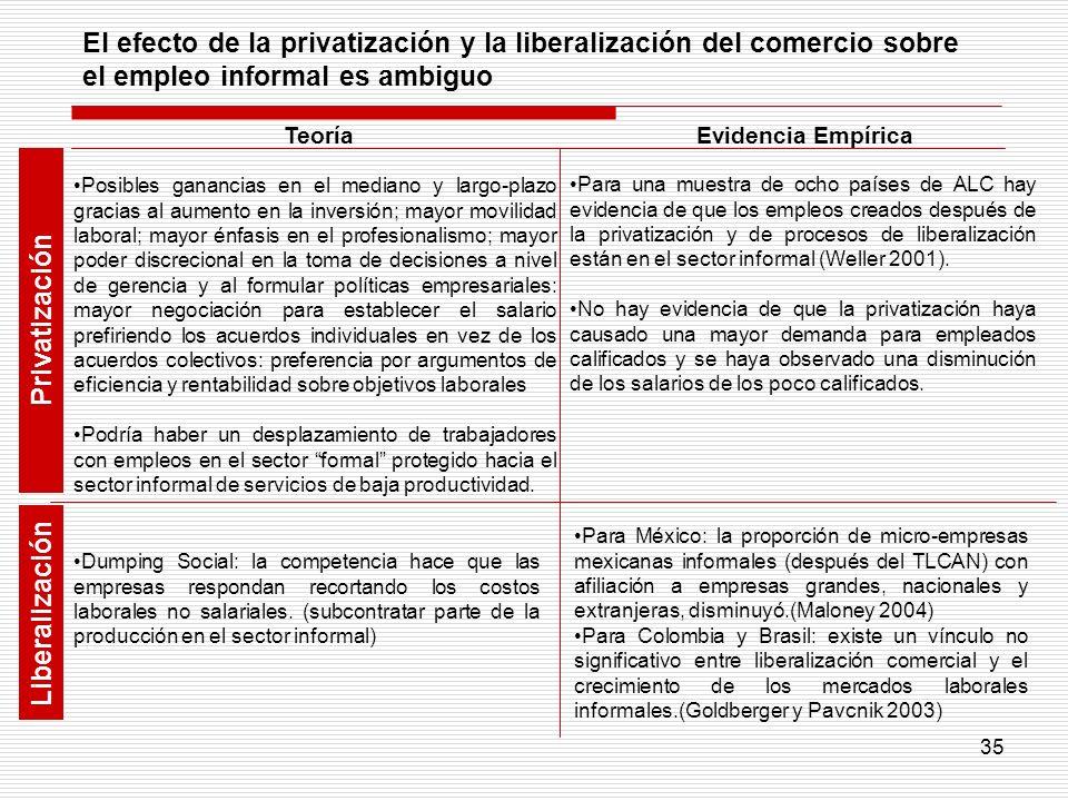 Privatización Liberalización