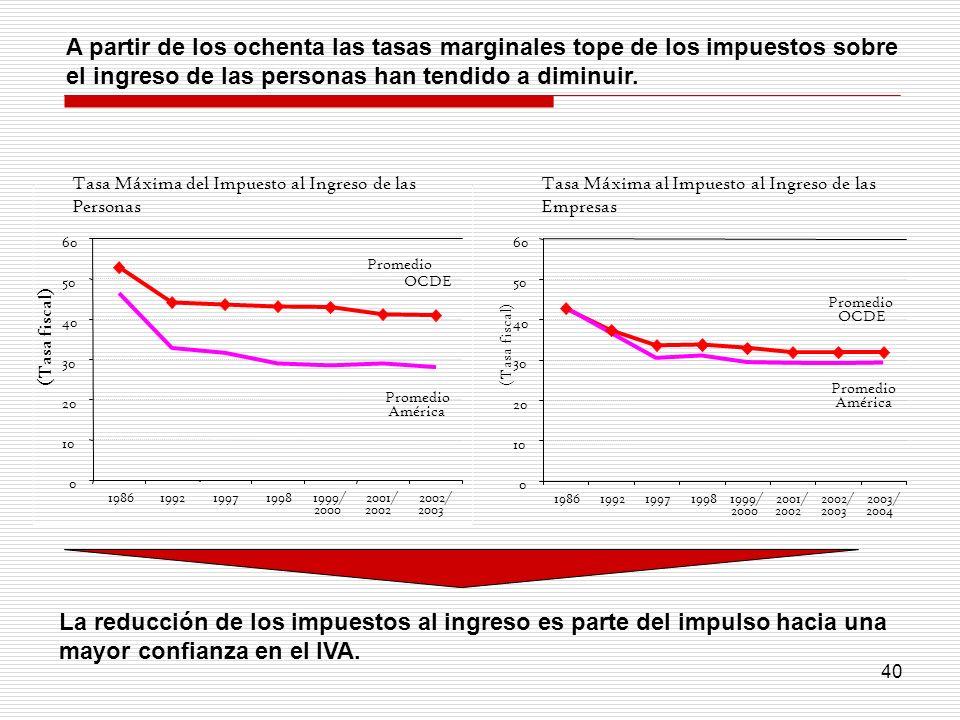 A partir de los ochenta las tasas marginales tope de los impuestos sobre el ingreso de las personas han tendido a diminuir.