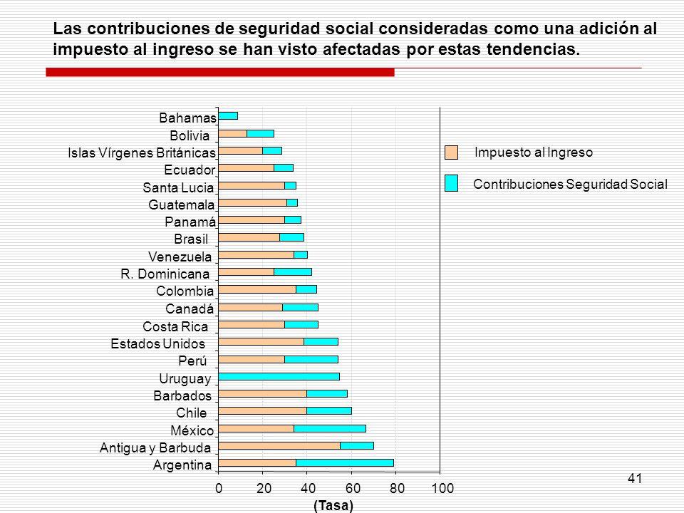 Las contribuciones de seguridad social consideradas como una adición al impuesto al ingreso se han visto afectadas por estas tendencias.