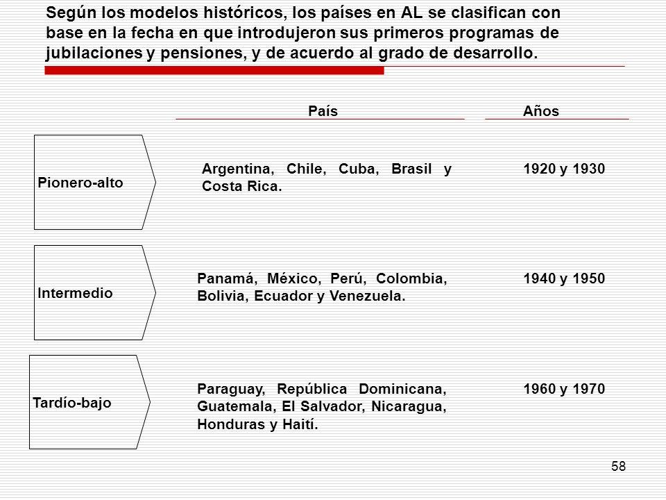 Según los modelos históricos, los países en AL se clasifican con base en la fecha en que introdujeron sus primeros programas de jubilaciones y pensiones, y de acuerdo al grado de desarrollo.