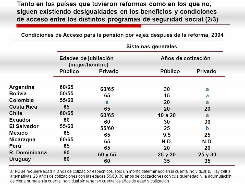 Tanto en los países que tuvieron reformas como en los que no, siguen existiendo desigualdades en los beneficios y condiciones de acceso entre los distintos programas de seguridad social (2/3)