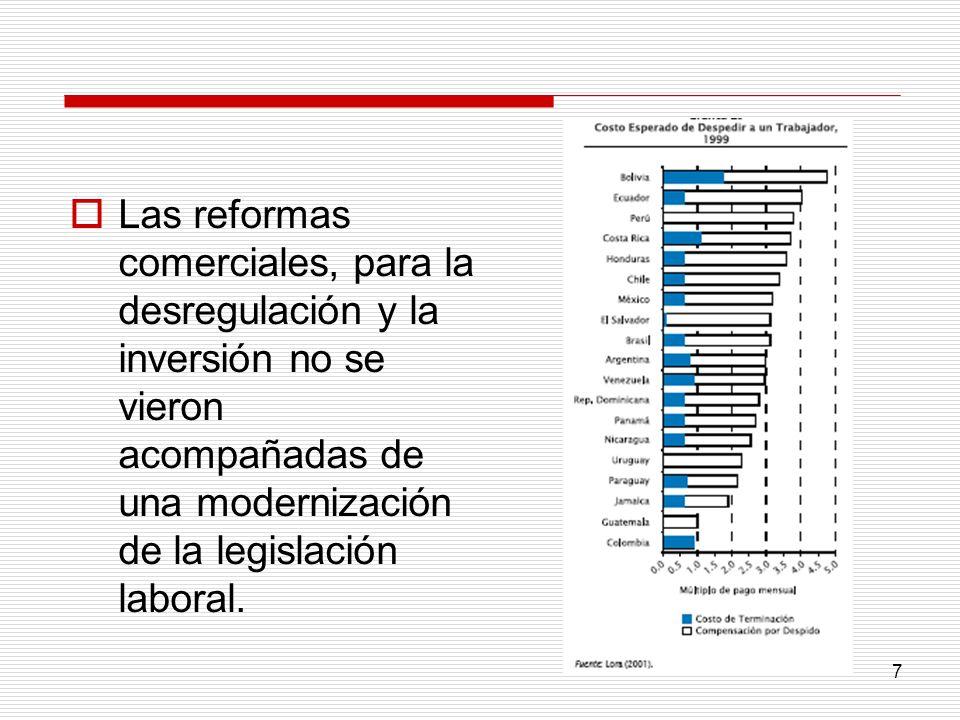 Las reformas comerciales, para la desregulación y la inversión no se vieron acompañadas de una modernización de la legislación laboral.