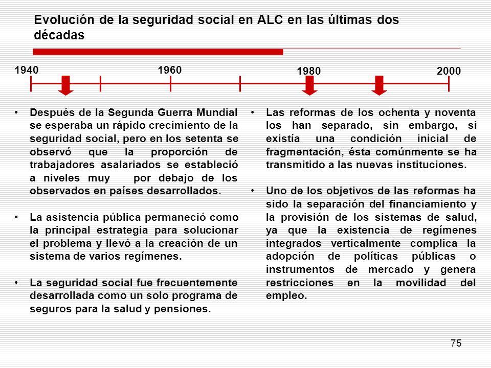 Evolución de la seguridad social en ALC en las últimas dos décadas