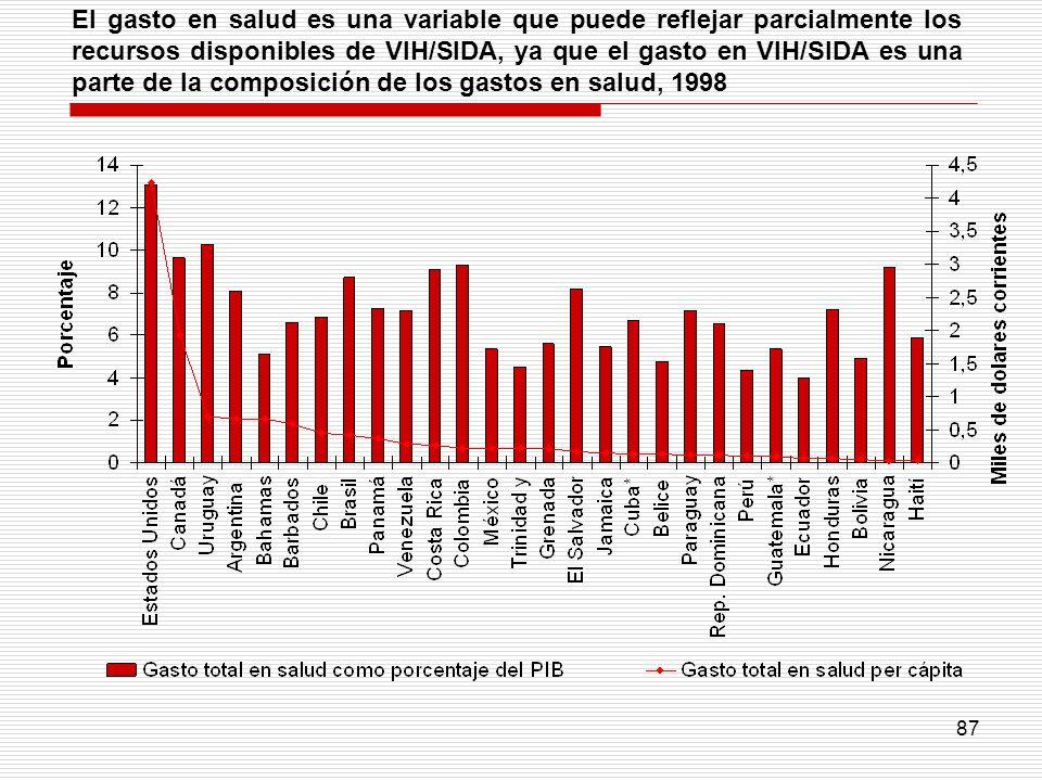 El gasto en salud es una variable que puede reflejar parcialmente los recursos disponibles de VIH/SIDA, ya que el gasto en VIH/SIDA es una parte de la composición de los gastos en salud, 1998