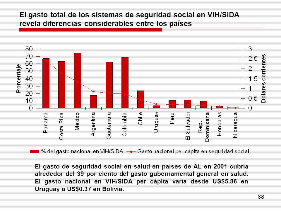 El gasto total de los sistemas de seguridad social en VIH/SIDA revela diferencias considerables entre los países