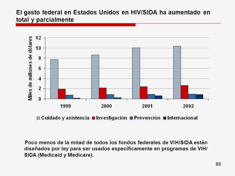 El gasto federal en Estados Unidos en HIV/SIDA ha aumentado en total y parcialmente