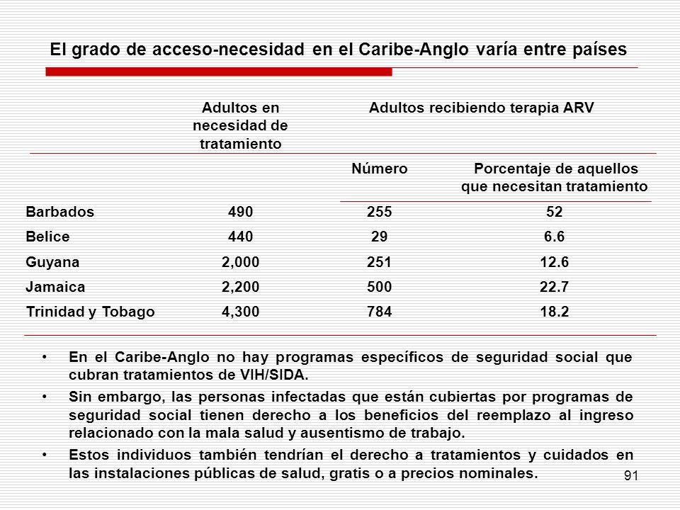 El grado de acceso-necesidad en el Caribe-Anglo varía entre países