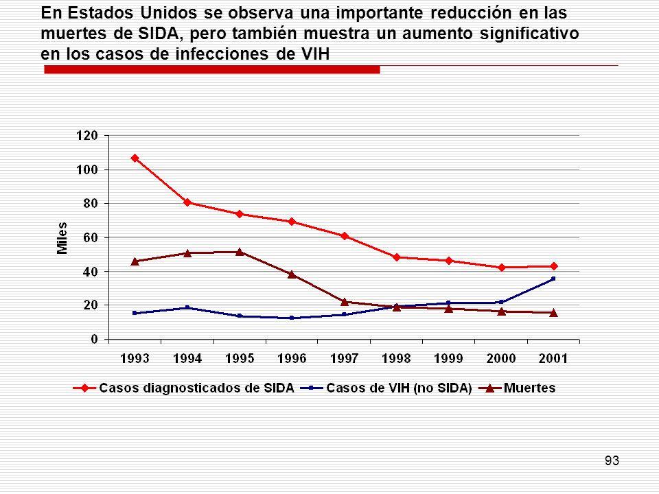 En Estados Unidos se observa una importante reducción en las muertes de SIDA, pero también muestra un aumento significativo en los casos de infecciones de VIH