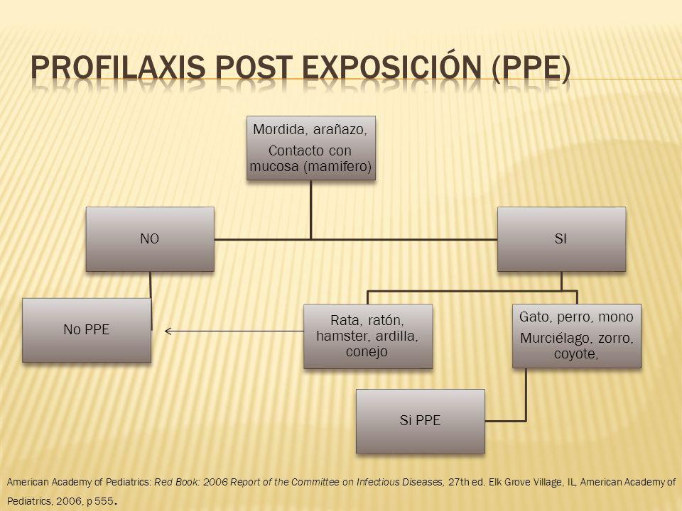 Profilaxis post exposición (ppe)