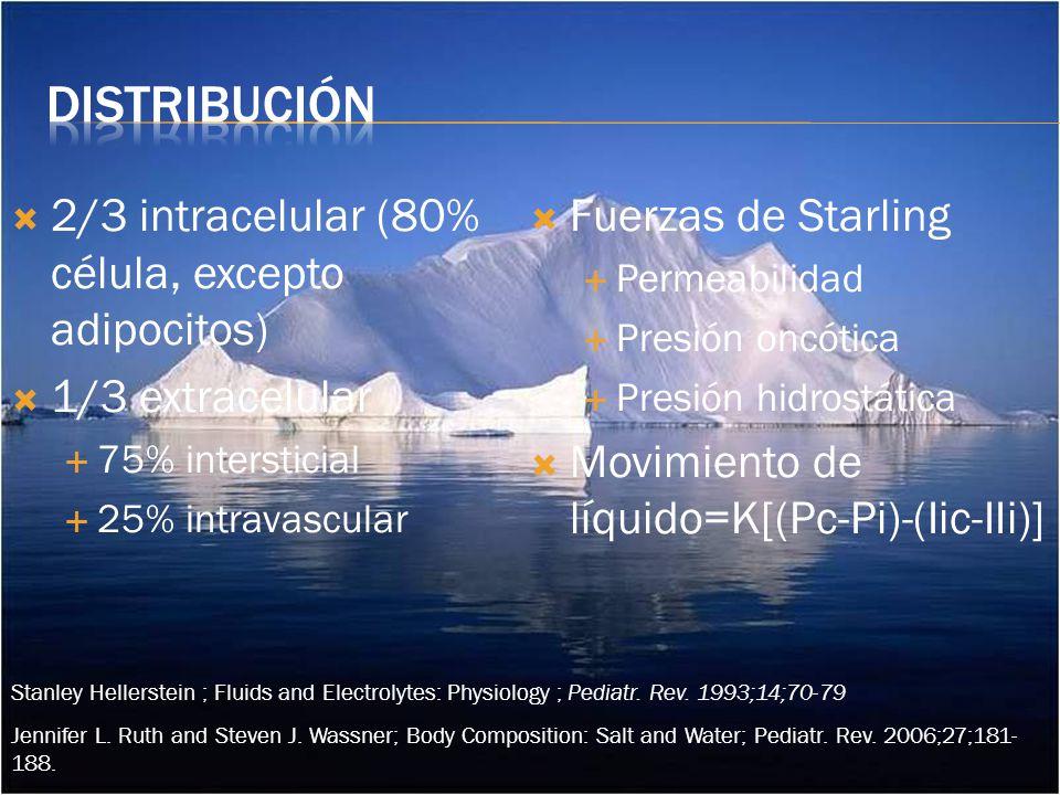 distribución 2/3 intracelular (80% célula, excepto adipocitos)