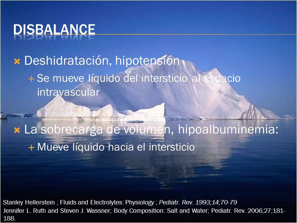 Disbalance Deshidratación, hipotensión