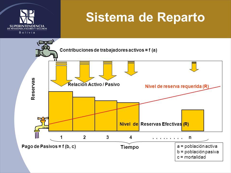 Sistema de Reparto Reservas Tiempo