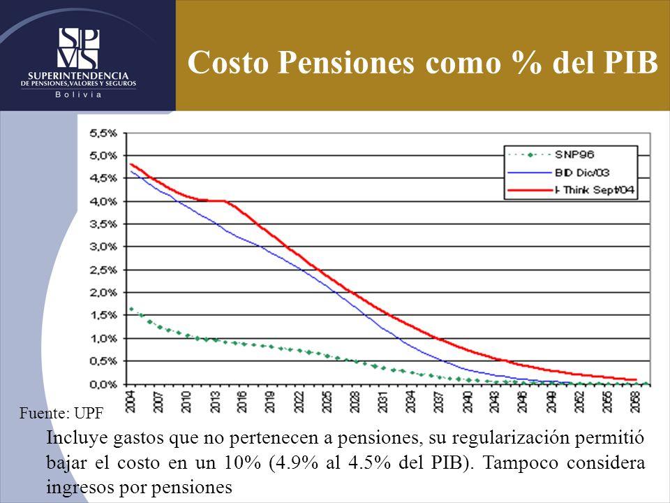 Costo Pensiones como % del PIB