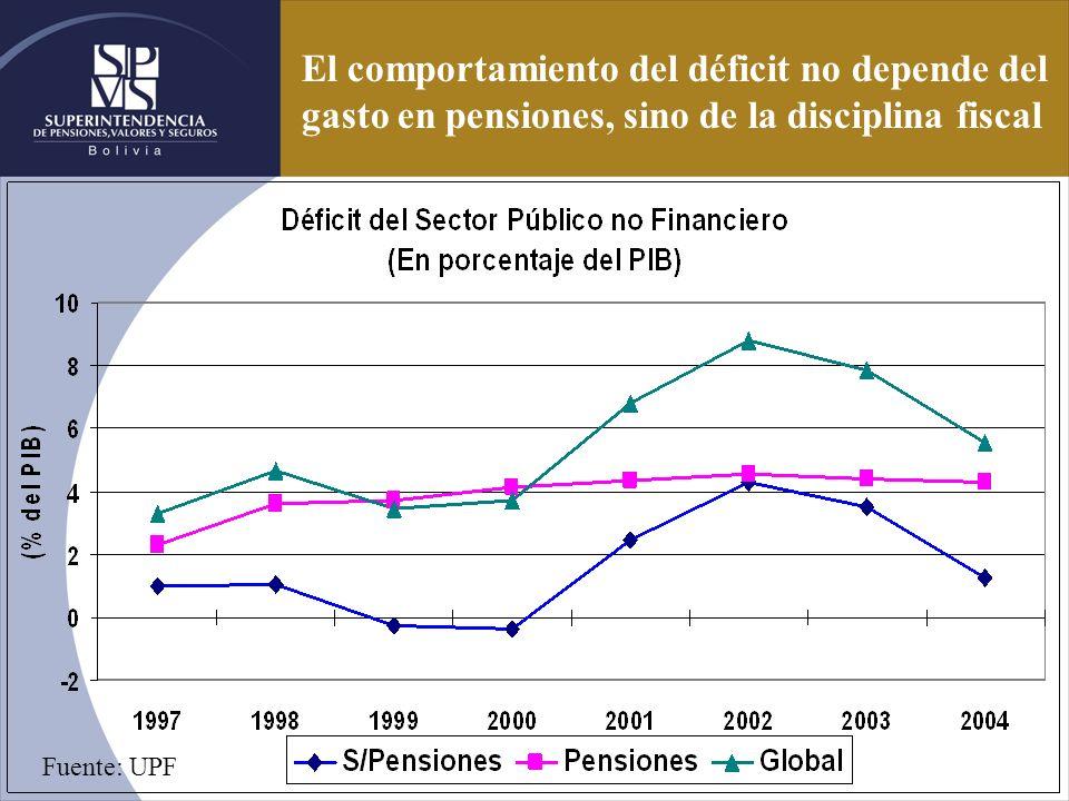 El comportamiento del déficit no depende del gasto en pensiones, sino de la disciplina fiscal