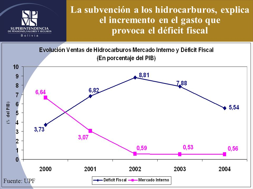 La subvención a los hidrocarburos, explica el incremento en el gasto que provoca el déficit fiscal